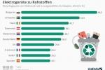 Recycling: Elektrogeräte zu Rohstoffen