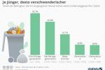 Lebensmittel wegwerfen: Je jünger, desto verschwenderischer