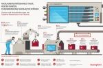 Predictive Maintenance: Maschinenverfügbarkeit rauf, Kosten runter, Kundenbindung nachhaltig stärken