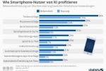 Künstliche Intelligenz: Wie Smartphone-Nutzer von KI profitieren