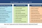 IT-Trends und CIO-Agenda 2018 – Themen, die auf nahezu jeder CIO-Agenda stehen