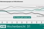 Einkommensverteilung in Deutschland: Spreizung der Bruttoeinkommen hat seit der Wiedervereinigung zugenommen