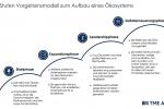 Warten auf das erste digitale Ökosystem im Finanzbereich