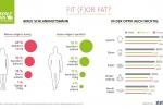 Fit (F)or Fat? Männer mögen's kurvig – Frauen eher sportlich