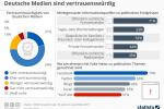 Fake News: Deutsche Medien sind vertrauenswürdig