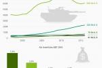 Rüstung: Die Rüstungsausgaben im Vergleich