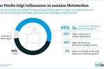 Influencer: Jeder Fünfte folgt Online-Stars in sozialen Netzwerken