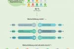 Weiterbildung ist der Schlüssel für das Arbeiten im digitalen Umfeld