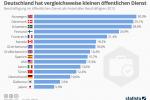 Deutschland hat vergleichsweise kleinen öffentlichen Dienst