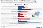 Deutsche nutzen Online-Mobilitätsdienste vergleichsweise wenig