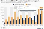 Amazon Web Service: Cloud Service bleibt Amazons Haupteinnahmequelle