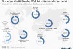 Internet: Nur etwa die Hälfte der Welt ist miteinander vernetzt