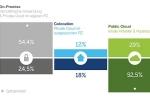 Cloud-Trends 2020 – Wo wohnen die Daten?