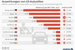 Auswirkungen von US-Autozöllen