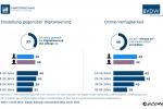 Deutsche befürworten mehrheitlich die Digitalisierung