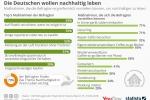 Die Deutschen wollen nachhaltig leben