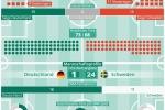 Fußball-WM 2018: Deutschland vs. Schweden - das sagt die Statistik
