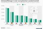 Umwelt: Stickstoffdünger in der europäischen Landwirtschaft