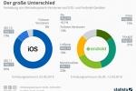 iOS vs. Android: Der große Unterschied