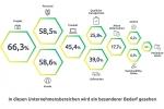 Studie zur Ablagestruktur von Dokumenten in deutschen Unternehmen