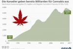 Legalisierung von Cannabis: Die Kanadier geben bereits Milliarden für Cannabis aus