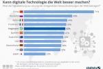 Digitalisierung: Kann digitale Technologie die Welt besser machen?