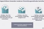 Anwendungsarchitektur ist der neue Schlüssel für Unternehmenswachstum