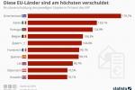 Staatsverschuldung: Diese EU-Länder sind am höchsten verschuldet