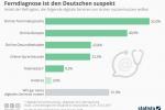 Digitaler Arzt: Ferndiagnose ist den Deutschen suspekt