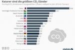 Welt-Klima-Konferenz: Katarer sind die größten CO2-Sünder