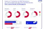 Schwachstellen aufspüren: Größte Studie zur Informationssicherheit im Mittelstand