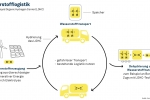 Wasserstoffzüge mit LOHC-Technologie: Aus dem Labor auf die Schiene