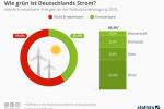 Erneuerbare Energien: Wie grün ist Deutschlands Strom?