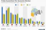 Werbeausgaben: Trübe Aussichten für deutsche Werber