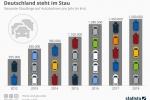 Autofahrer: Mehr als 2000 Staus pro Tag