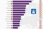 Straßenverkehr: Todesfälle auf Autobahnen im Europa-Vergleich