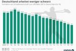 Schwarzarbeit: Schattenwirtschaft in Deutschland rückläufig