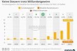 Amazon: Keine Steuern trotz Milliardengewinn