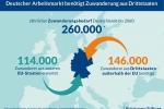 Deutschland braucht bis 2060 jährlich 260.000 Zuwanderer