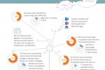 Die digitale Transformation mit Hilfe von Prozessautomatisierung vorantreiben