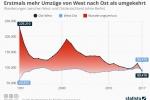 Binnenwanderung: Erstmals mehr Umzüge von West nach Ost als umgekehrt