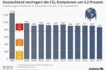 Treibhausgas-Emissionen: Deutschland senkt den CO2-Ausstoß um 4,2 Prozent