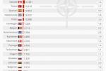 70 Jahre NATO: Was die NATO-Staaten fürs Militär ausgeben