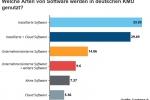 Wie steht es um die Digitalisierung in deutschen KMU?