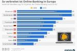 So verbreitet ist Online-Banking in Europa