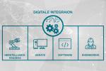 Digitalisierung und Industrie 4.0: So startet Ihr Unternehmen erfolgreich durch