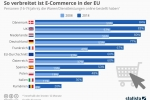 Online-Shopping: So verbreitet ist E-Commerce in der EU