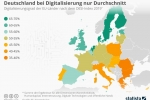Deutschland bei Digitalisierung nur Durchschnitt