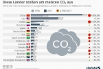 Klima: Diese Länder stoßen am meisten CO₂ aus