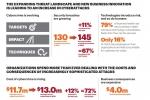 Cybercrime: Cyberkriminalität kostet Unternehmen im Schnitt 13 Millionen US-Dollar pro Jahr
